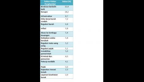 Foto Berita Investasi Daerah: Faktor-faktor Penghambat di Indonesia (2)