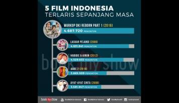 Foto Gusur Laskar Pelangi, Warkop DKI Reborn Jadi Film Terlaris dalam Sejarah Indonesia
